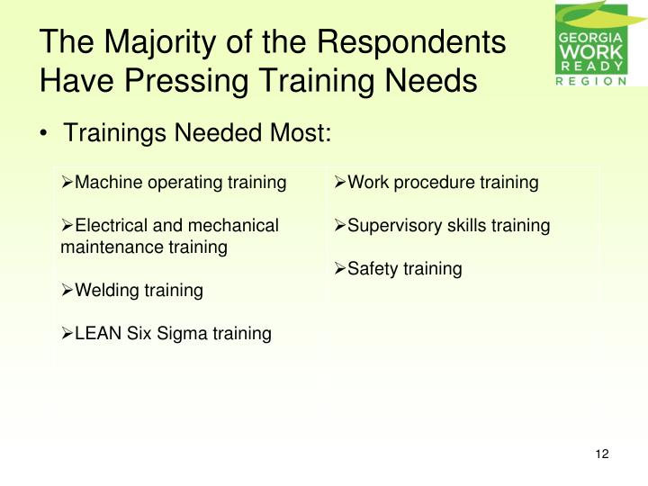 The Majority of the Respondents Have Pressing Training Needs