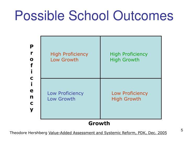 Possible School Outcomes