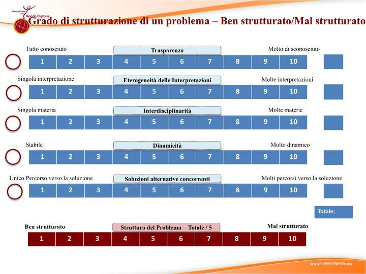 Grado di strutturazione di un problema – Ben strutturato/Mal strutturato