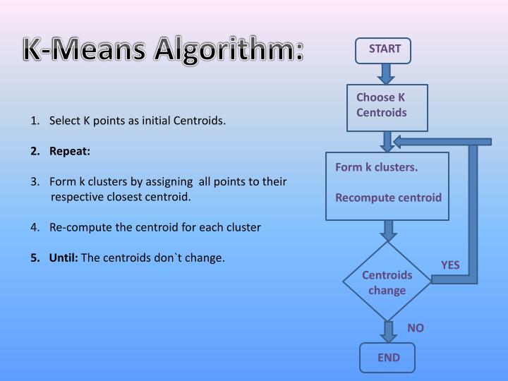 K-Means Algorithm: