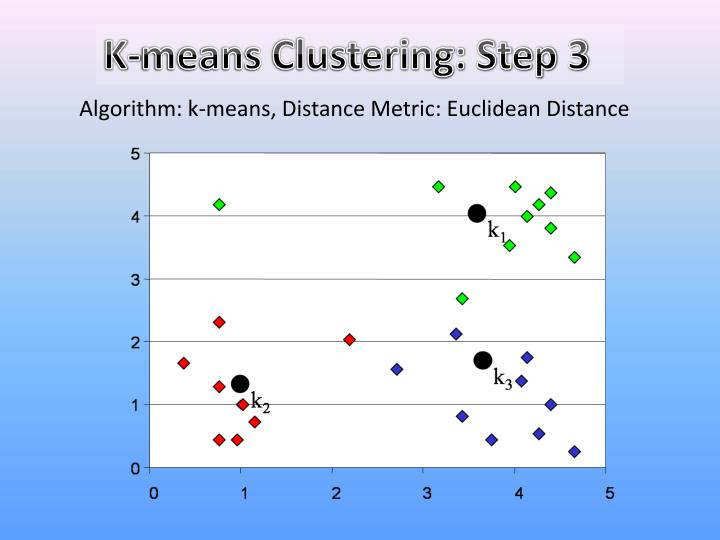 K-means Clustering: Step 3