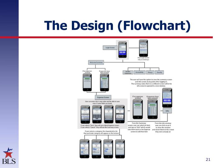 The Design (Flowchart)