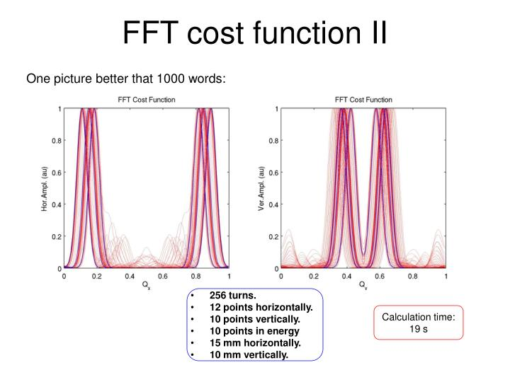FFT cost function II