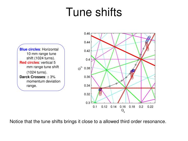 Tune shifts