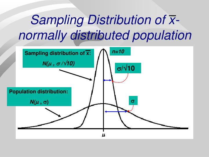Sampling Distribution of x- normally distributed population