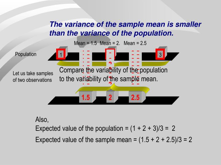 The variance of the sample mean is smaller