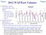 2012 waf east volumes