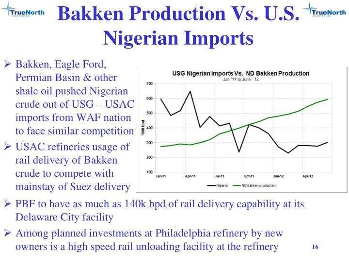 Bakken Production Vs. U.S. Nigerian Imports