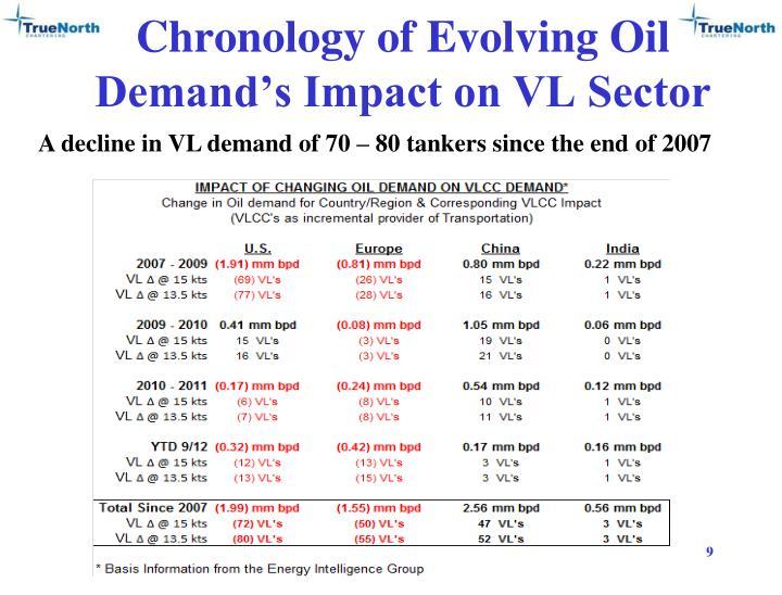 Chronology of Evolving Oil Demand's Impact on VL Sector
