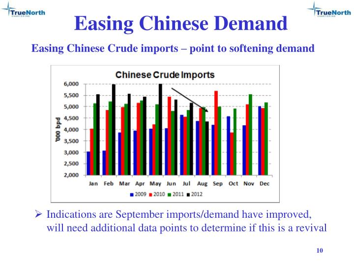 Easing Chinese Demand
