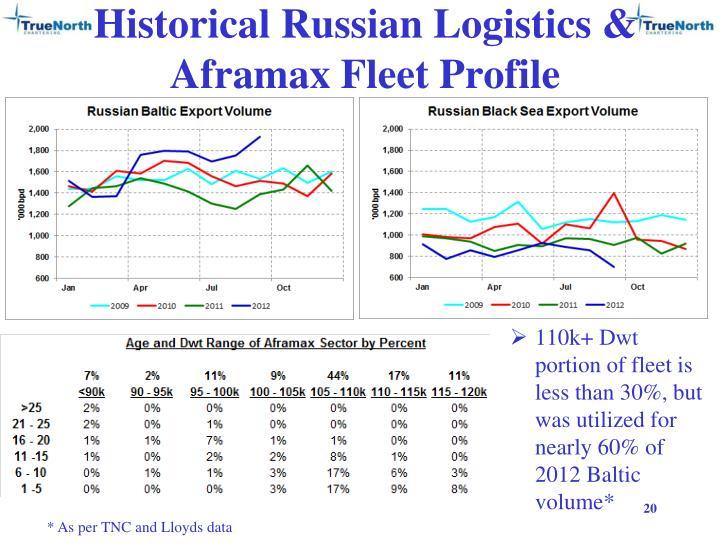 Historical Russian Logistics & Aframax Fleet Profile