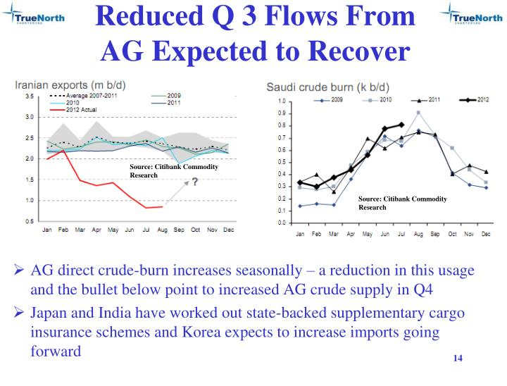Reduced Q 3 Flows From AG Expected to Recover