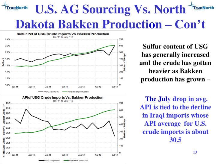 U.S. AG Sourcing Vs. North Dakota Bakken
