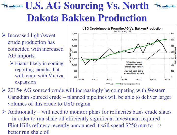 U.S. AG Sourcing Vs. North Dakota Bakken Production