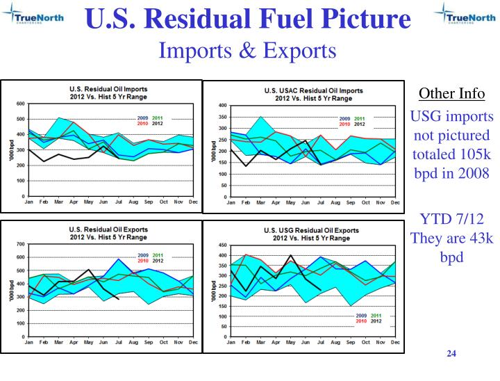 U.S. Residual Fuel Picture