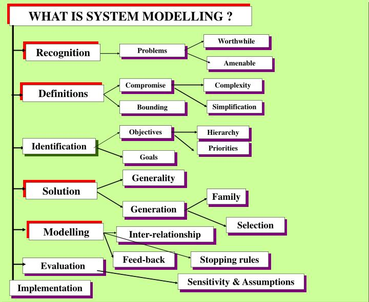 WHAT IS SYSTEM MODELLING ?