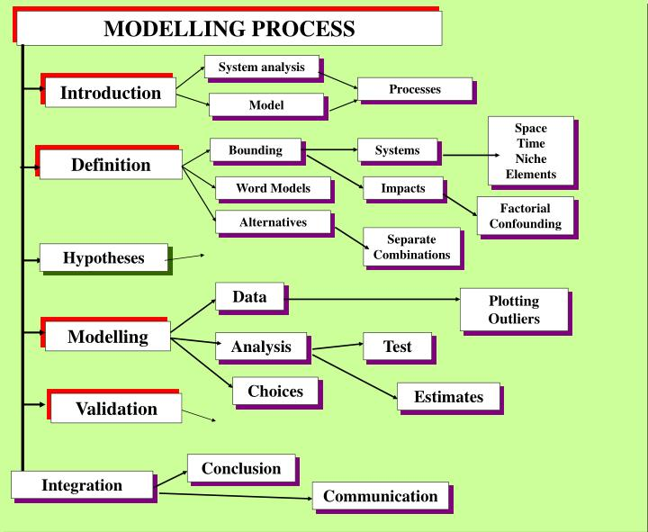 MODELLING PROCESS