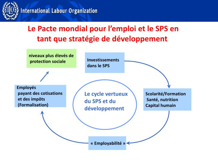 Le Pacte mondial pour l'emploi et le SPS en tant que stratégie de développement