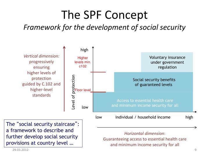 The SPF Concept