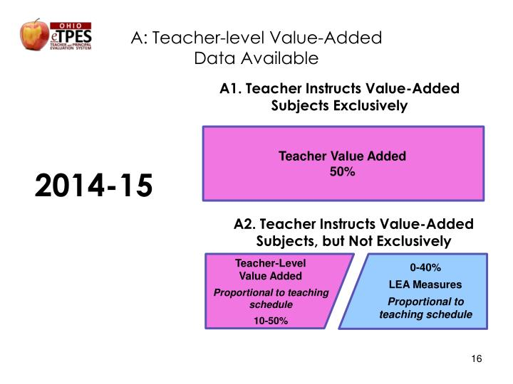 A: Teacher-level Value-Added