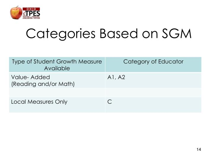 Categories Based on SGM