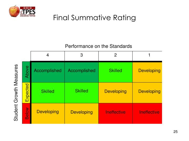 Final Summative Rating
