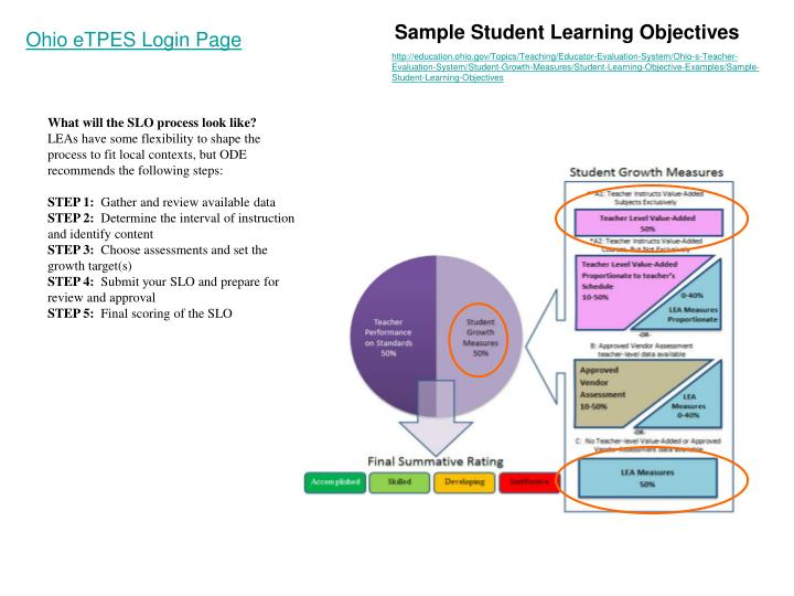 Sample Student Learning Objectives