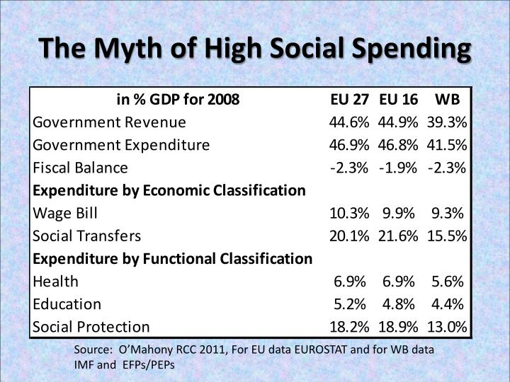 The Myth of High Social Spending