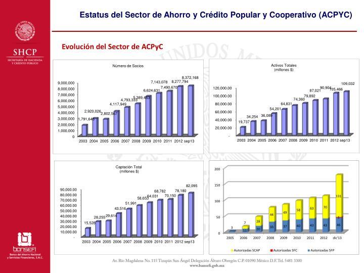 Estatus del Sector de Ahorro y Crédito Popular y Cooperativo (ACPYC)
