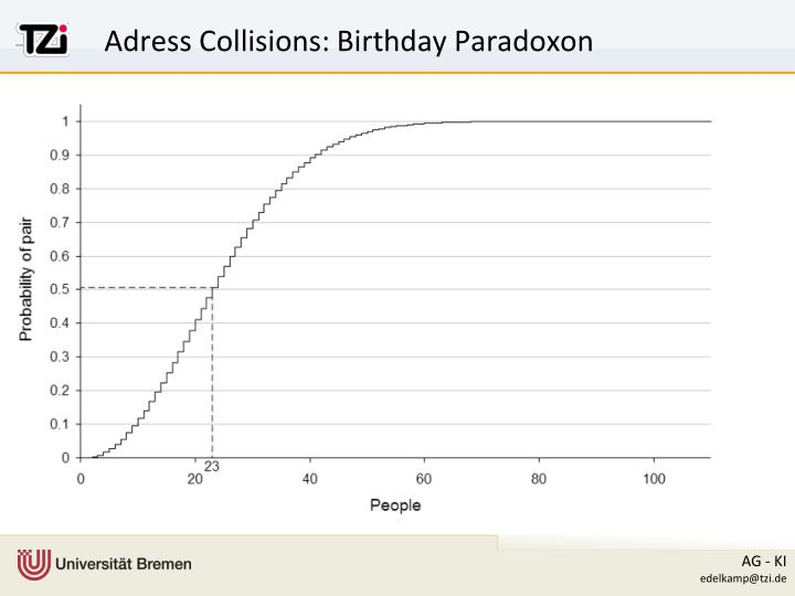 Adress Collisions: Birthday Paradoxon