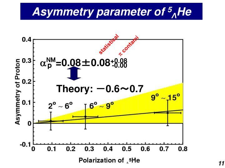 Asymmetry parameter of