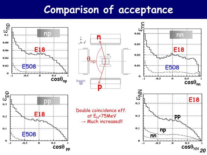 Comparison of acceptance