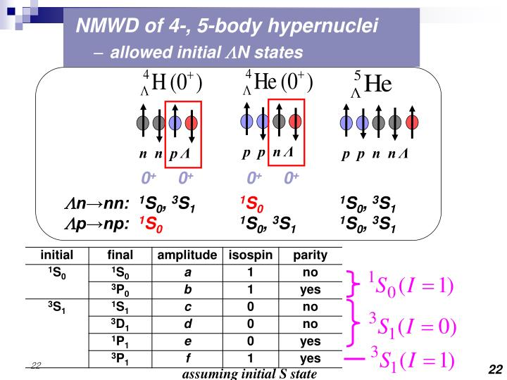 NMWD of 4-, 5-body