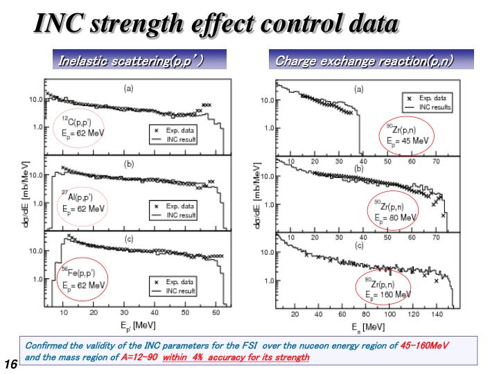 INC strength effect control data