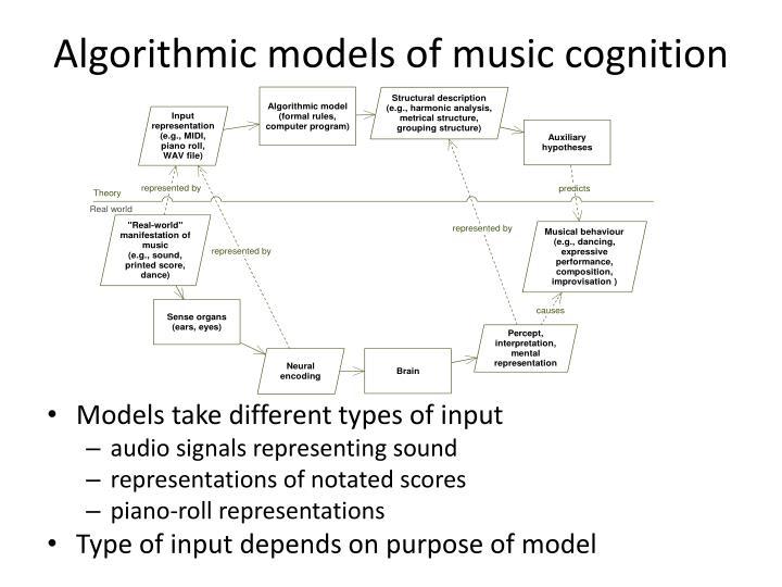 Algorithmic models of music cognition