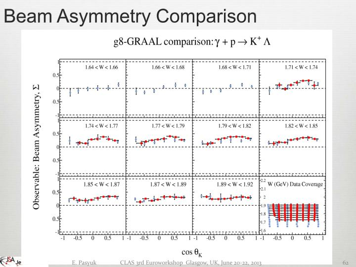 Beam Asymmetry Comparison