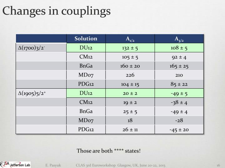 Changes in couplings