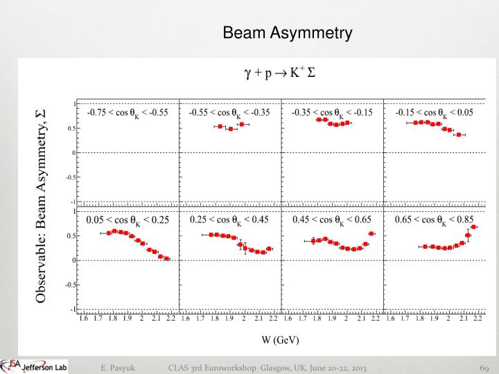Beam Asymmetry