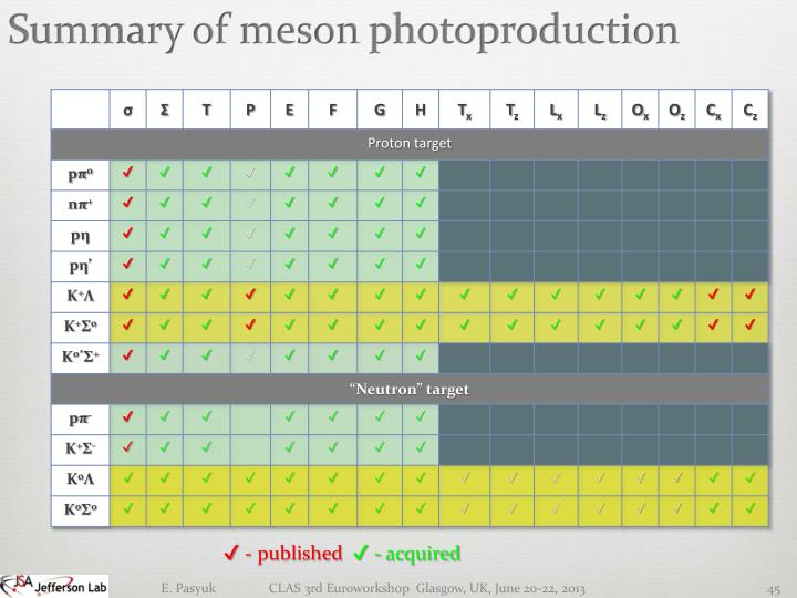 Summary of meson