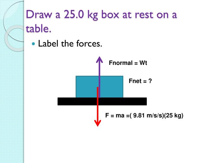 Draw a 25.0 kg box at rest on a table.
