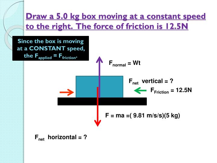 Draw a 5.0 kg box moving at a constant speed to the right.  The force of friction is 12.5N