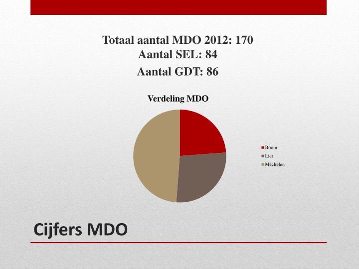 Totaal aantal MDO 2012: 170