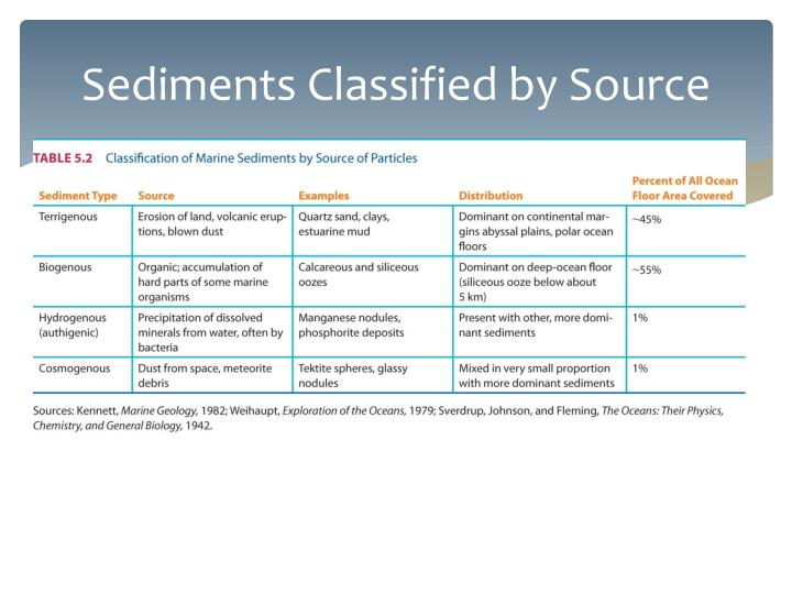 Sediments Classified by Source