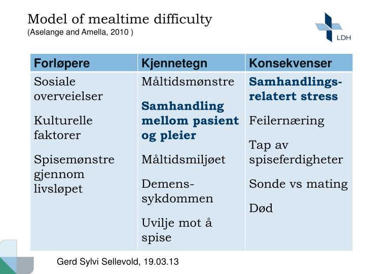 Model of mealtime difficulty