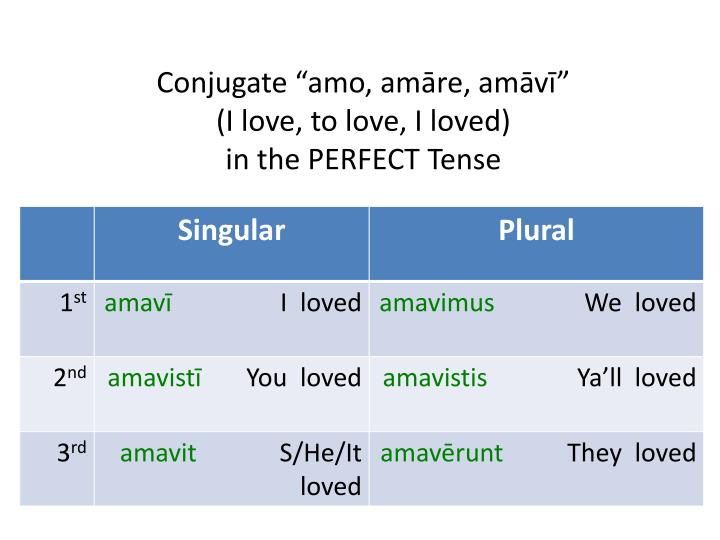 """Conjugate """""""