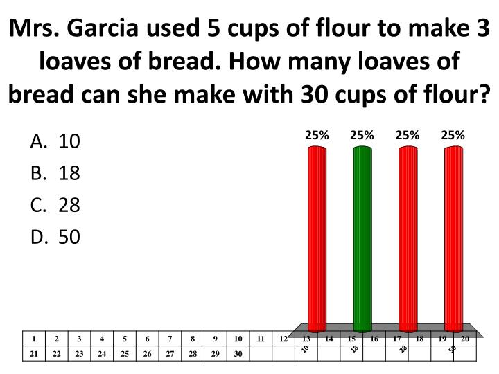 Mrs. Garcia used 5 cups of flour to make 3 loaves of bread. How many