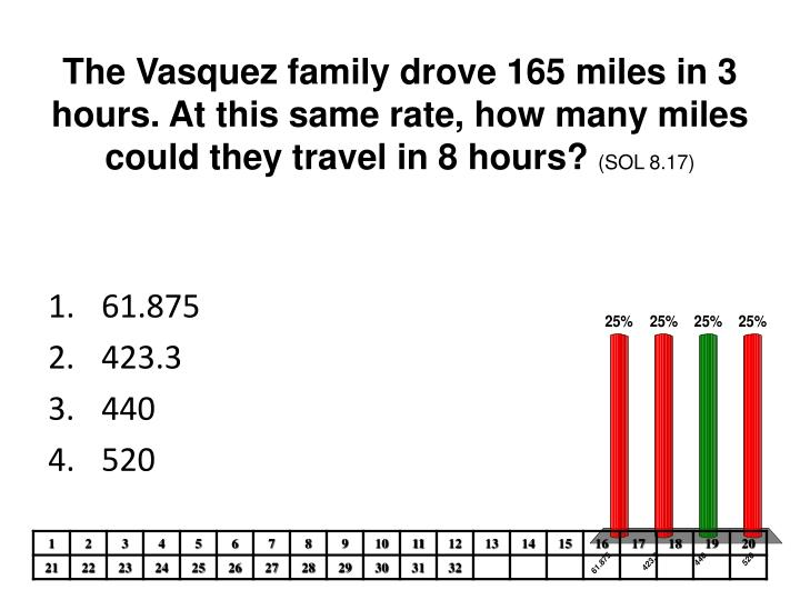 The Vasquez family drove 165 miles in 3 hours. At this same rate, how many miles could they travel in 8 hours?