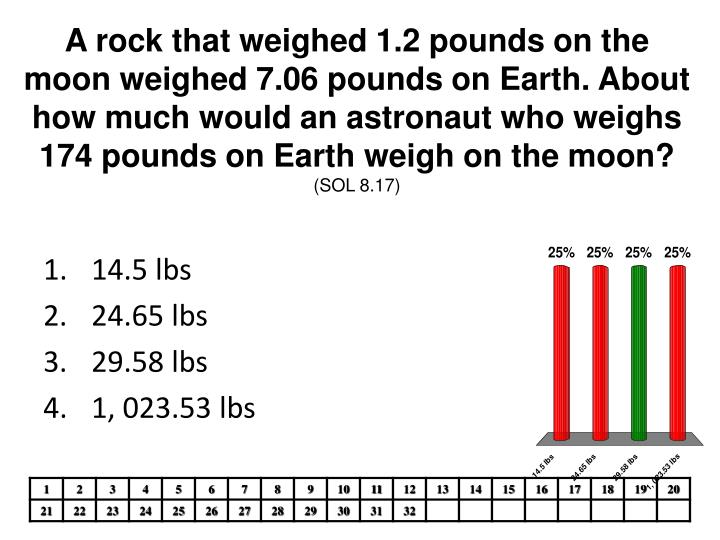 A rock that weighed 1.2 pounds on the moon weighed 7.06 pounds on