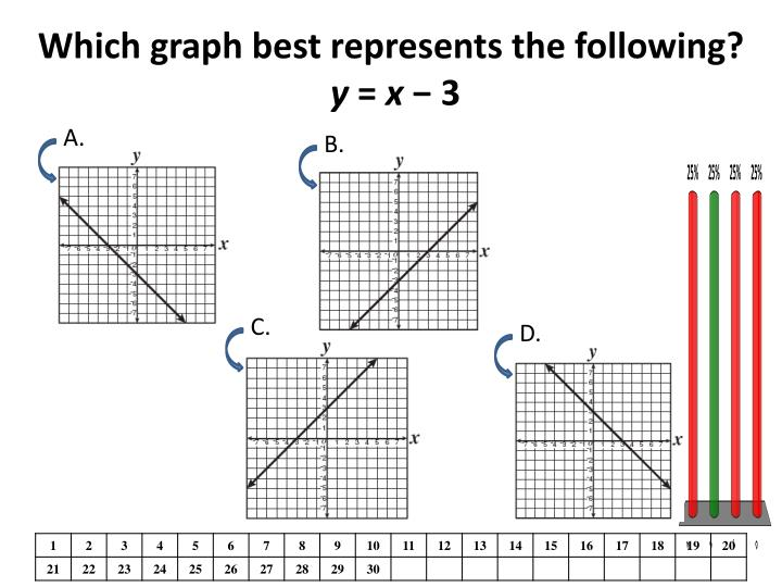 Which graph best represents the following