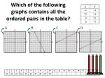 which of the following graphs contains all the ordered pairs in the table
